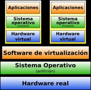 virtualizacionsoftware2
