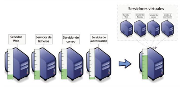 virtualizaserver